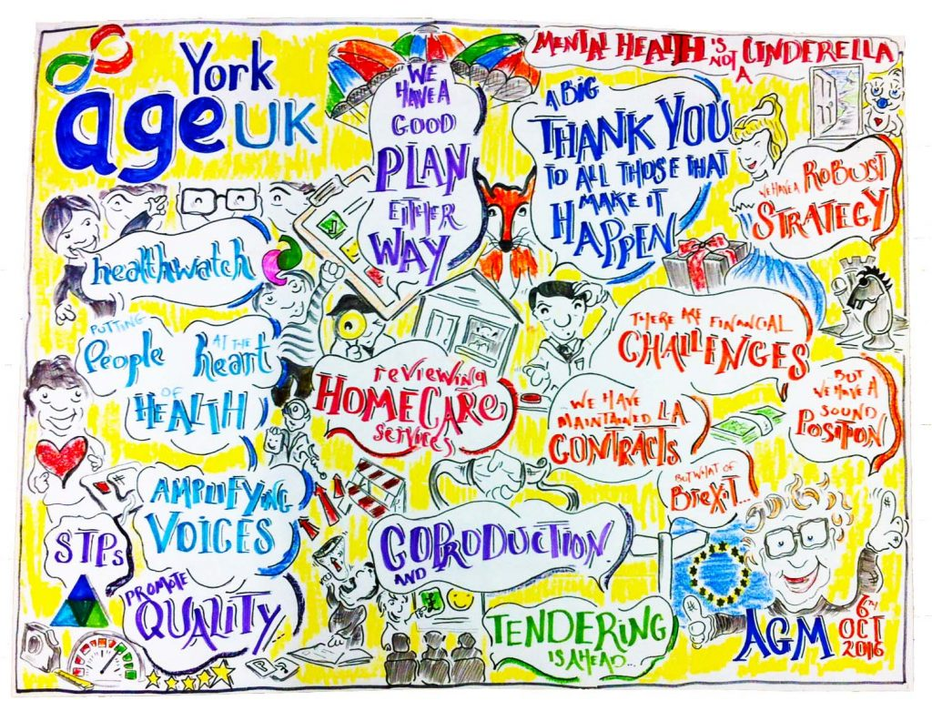 AgeUK York AGM Visual minutes